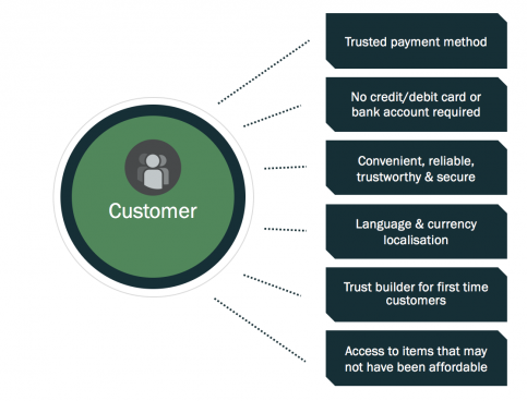 The advantages of multiple ecommerce payment services - image 4 .png