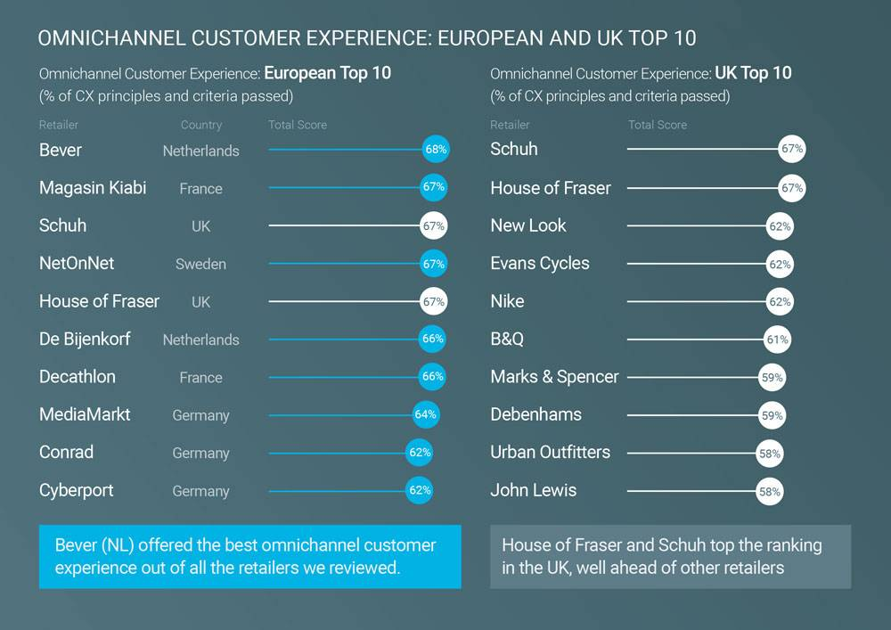 Practicology and Google launch European Omnichannel CX Review
