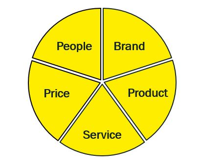Customer loyalty wheel
