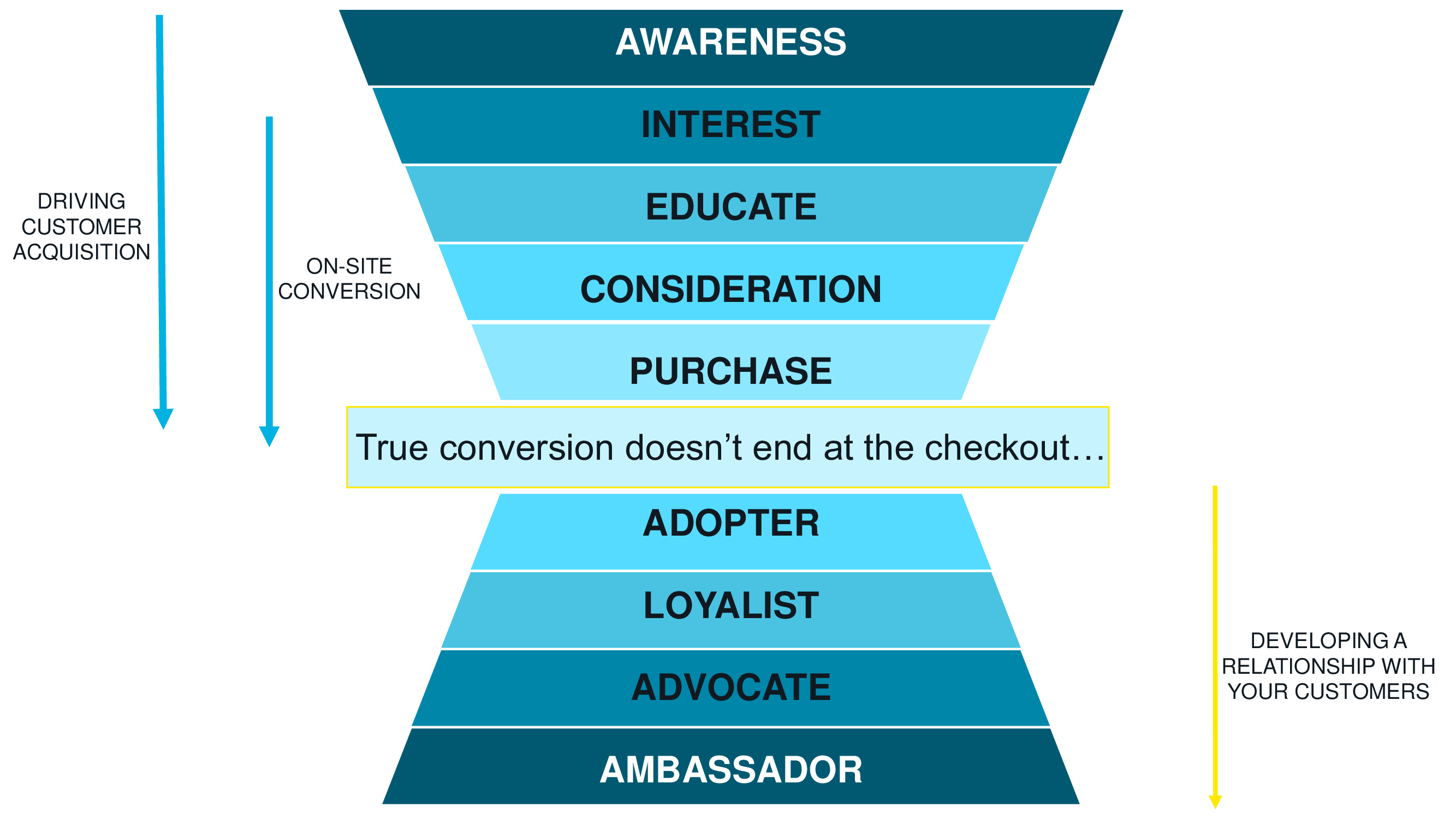 D2C website trading conversion funnel