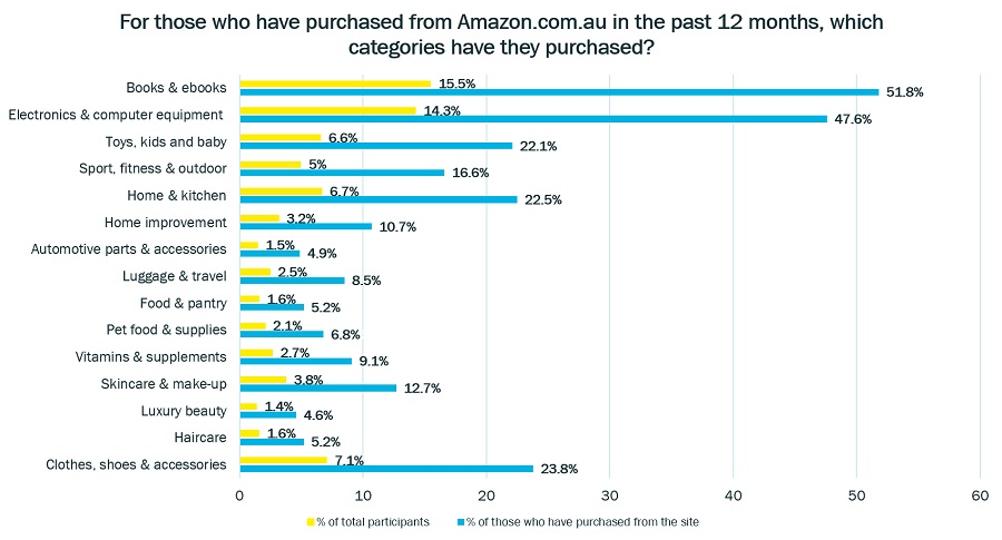 Amazon Australia Consumer Polling Categories Purchased Graph