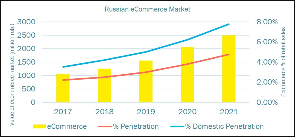 Russian Ecommerce market growth.jpg