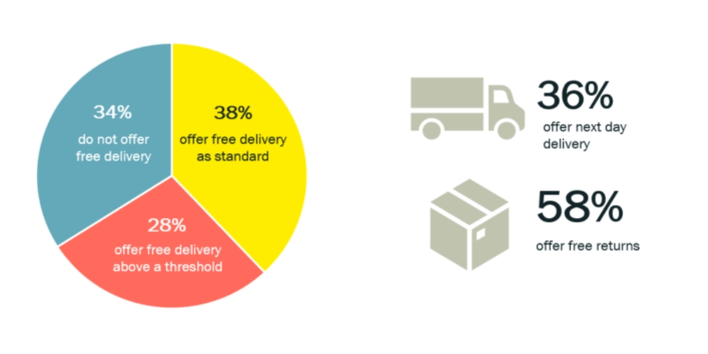 delivery pie chart and graphs 100x500.jpg