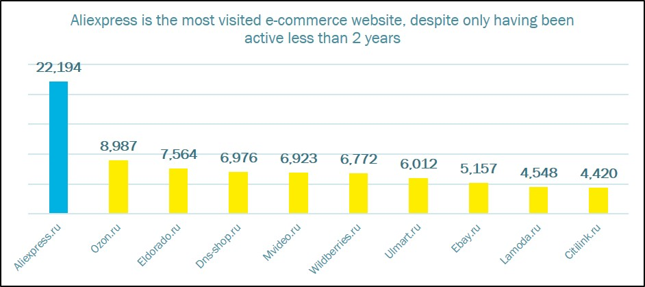 Russia most visited ecommerce website.jpg